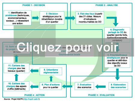 Les 4 phases d'un projet urbain définies pour la démarche HQE2R